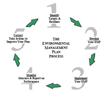 Problems & Solutions Environmental Protection Department